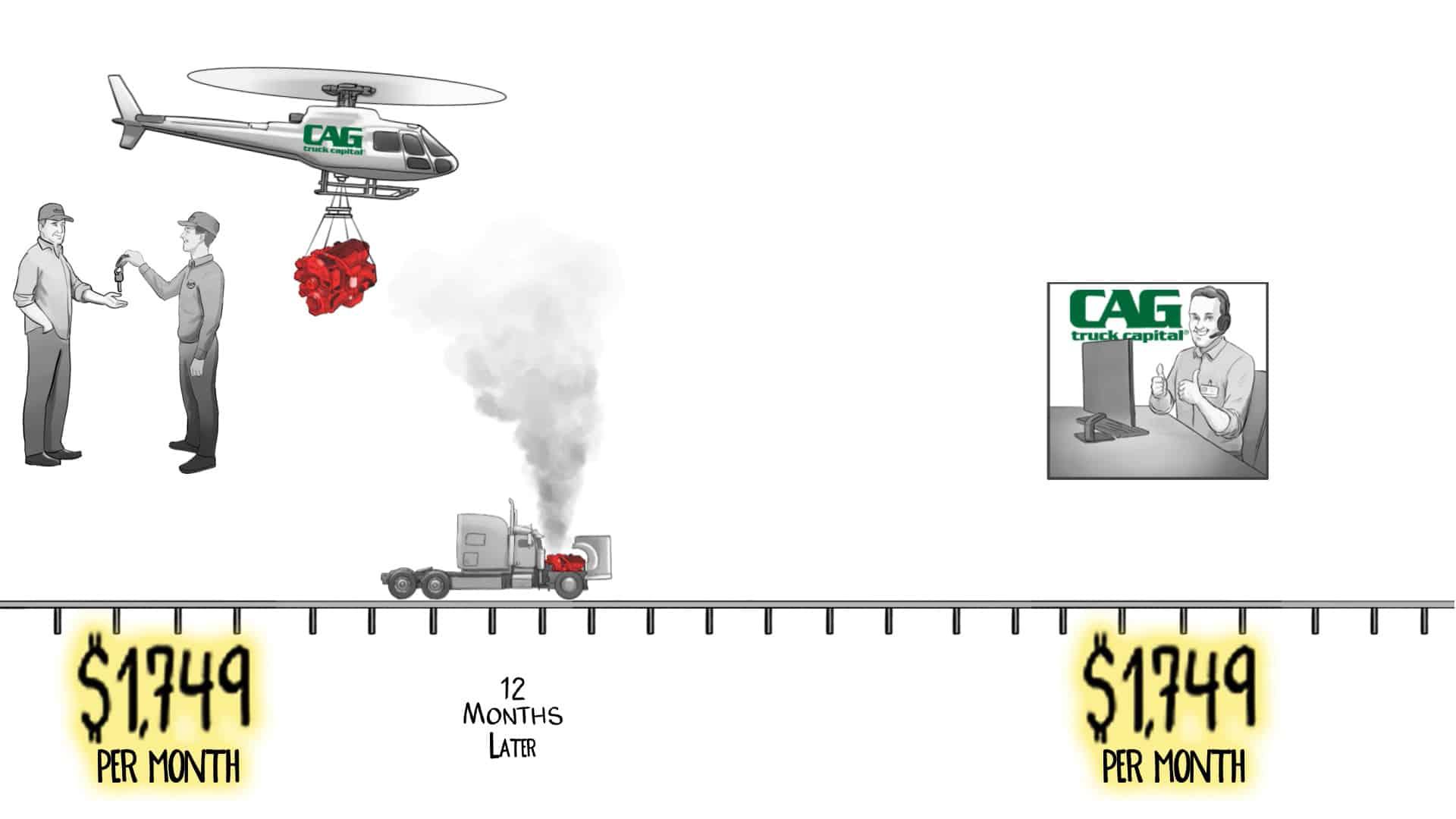 High Mile Truck Loan Financing Video